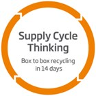 Supply Cycle Thinking